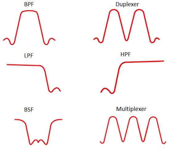 RF filter series